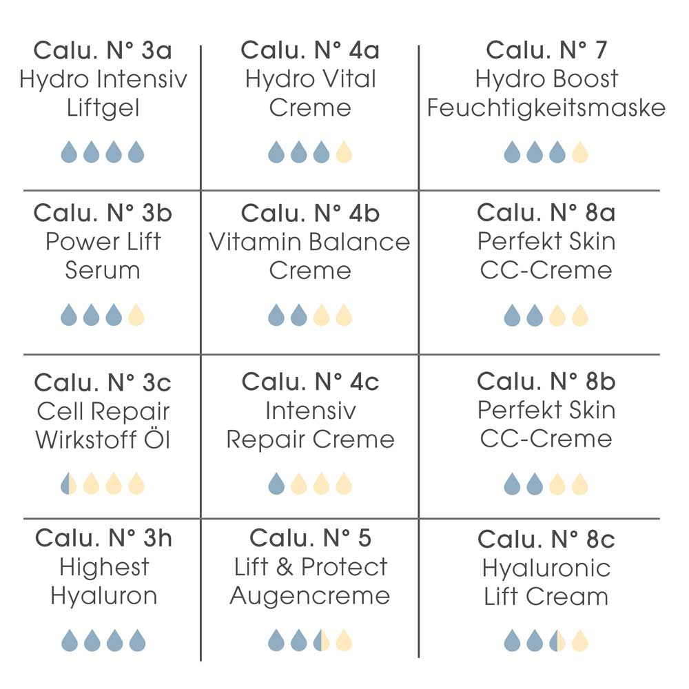 Übersichtstabelle mit dem Fett-/Feuchtigkeitsverhältnis der Calu-Produkte