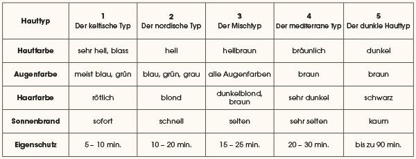 Klassifizierungs-Tabelle der verschiedenen Hauttypen und ihr Eigenschutz nach dem Fitzpatrick Modell